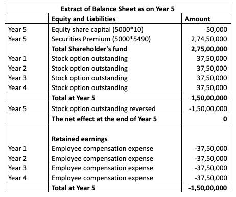 Balance Sheet 2 (Accounting)