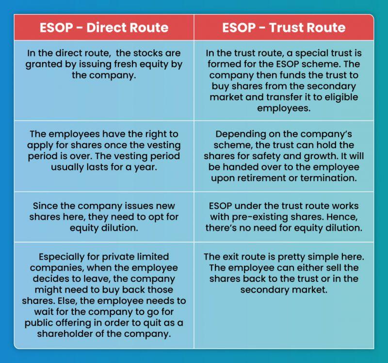 ESOP-Direct-&-Trust-Route-Table