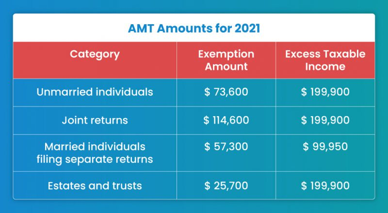 AMT-Amounts-for-2021