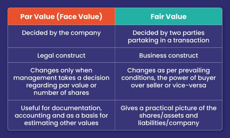 Par-Value-vs-Fair-Value-Table